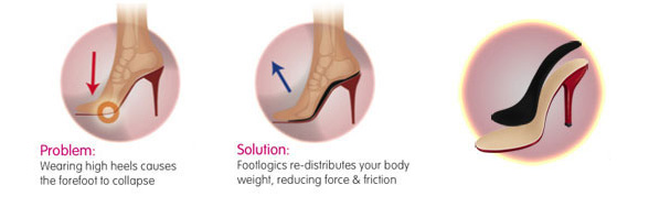 how Catwalk insoles work